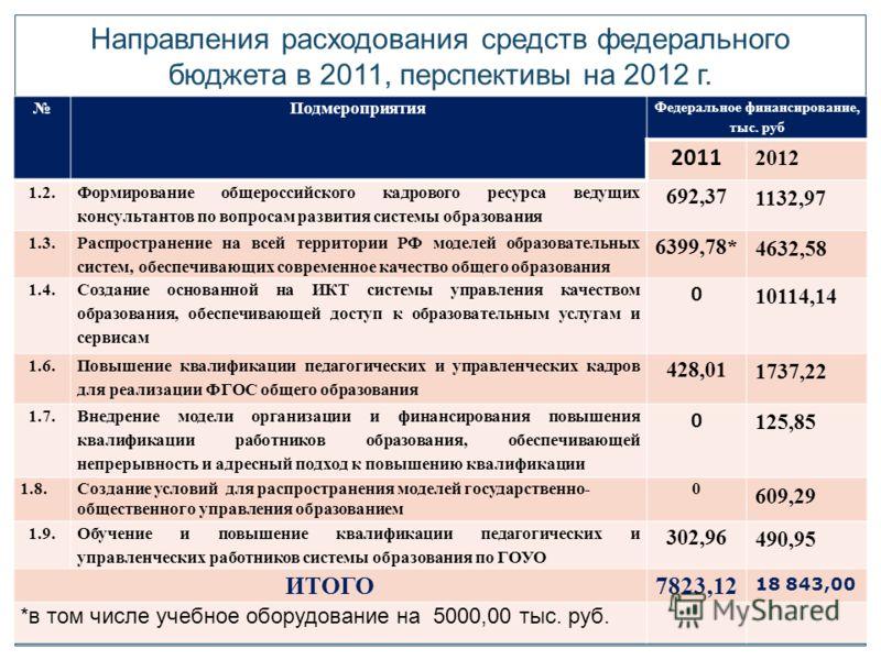 Направления расходования средств федерального бюджета в 2011, перспективы на 2012 г. 6 Подмероприятия Федеральное финансирование, тыс. руб 2011 2012 1.2. Формирование общероссийского кадрового ресурса ведущих консультантов по вопросам развития систем