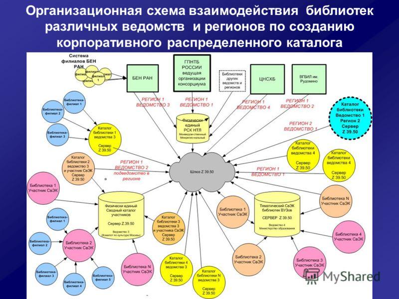 Организационная схема взаимодействия библиотек различных ведомств и регионов по созданию корпоративного распределенного каталога