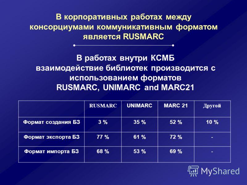 В корпоративных работах между консорциумами коммуникативным форматом является RUSMARC В работах внутри КСМБ взаимодействие библиотек производится с использованием форматов RUSMARC, UNIMARC and MARC21 RUSMARC UNIMARCMARC 21 Другой Формат создания БЗ3