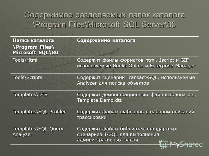 Содержимое разделяемых папок каталога \Program Files\Microsoft SQL Server\80 Папка каталога \Program Files\ Microsoft SQL\80 Содержание каталога Tools\Html Содержит файлы форматов html, Jscript и GIF используемые Books Online и Enterprise Manager Too