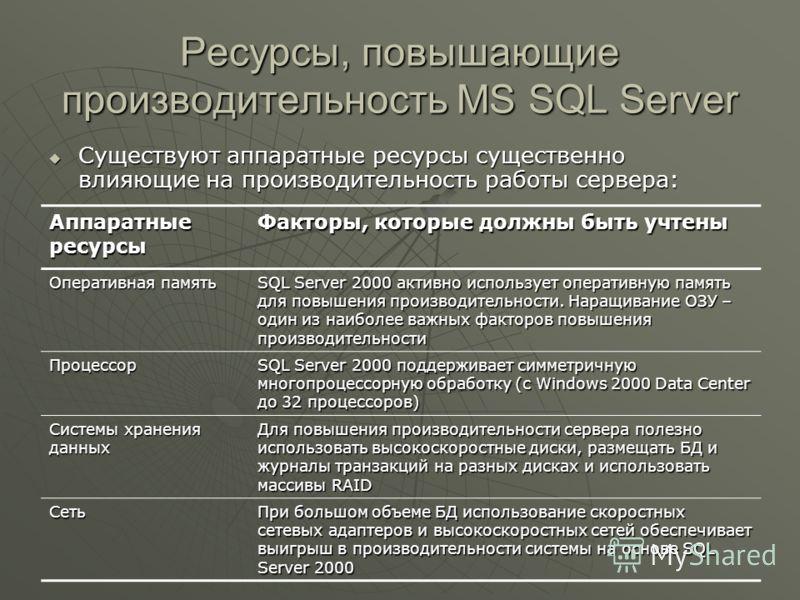Ресурсы, повышающие производительность MS SQL Server Существуют аппаратные ресурсы существенно влияющие на производительность работы сервера: Существуют аппаратные ресурсы существенно влияющие на производительность работы сервера: Аппаратные ресурсы