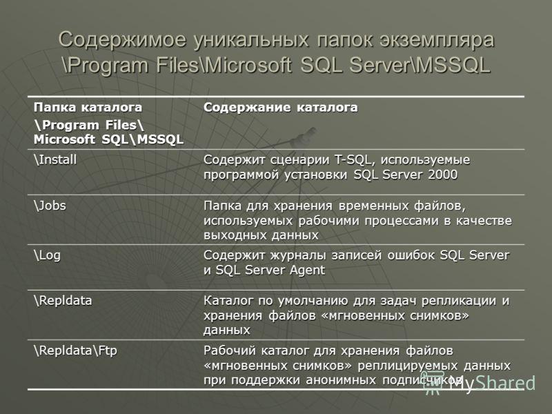 Содержимое уникальных папок экземпляра \Program Files\Microsoft SQL Server\MSSQL Папка каталога \Program Files\ Microsoft SQL\MSSQL Содержание каталога \Install Содержит сценарии T-SQL, используемые программой установки SQL Server 2000 \Jobs Папка дл