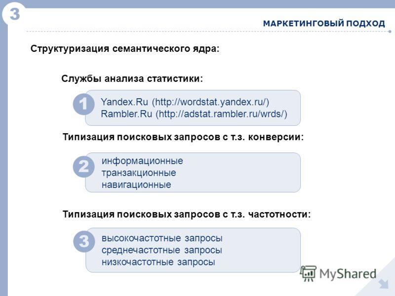 3 МАРКЕТИНГОВЫЙ ПОДХОД 1 2 Службы анализа статистики: Yandex.Ru (http://wordstat.yandex.ru/) Rambler.Ru (http://adstat.rambler.ru/wrds/) Типизация поисковых запросов с т.з. конверсии: информационные транзакционные навигационные Структуризация семанти