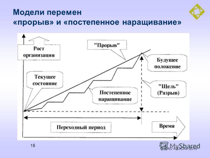© ОАО «ШЗСА», 2010 15 Модели перемен «прорыв» и «постепенное наращивание»