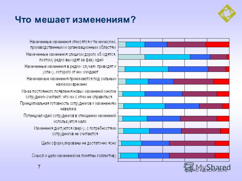 © ОАО «ШЗСА», 2010 7 Что мешает изменениям?