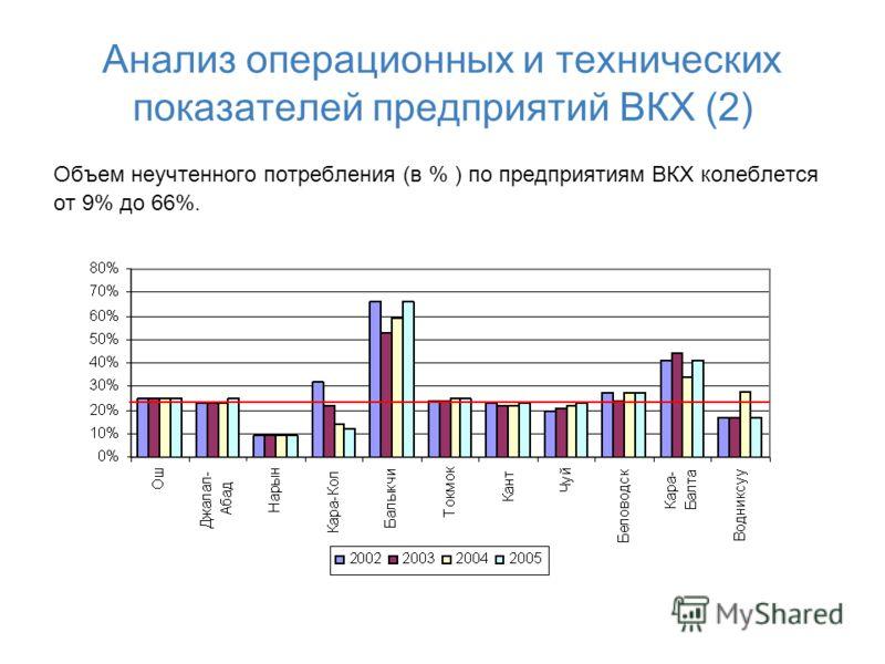 Анализ операционных и технических показателей предприятий ВКХ (2) Объем неучтенного потребления (в % ) по предприятиям ВКХ колеблется от 9% до 66%.