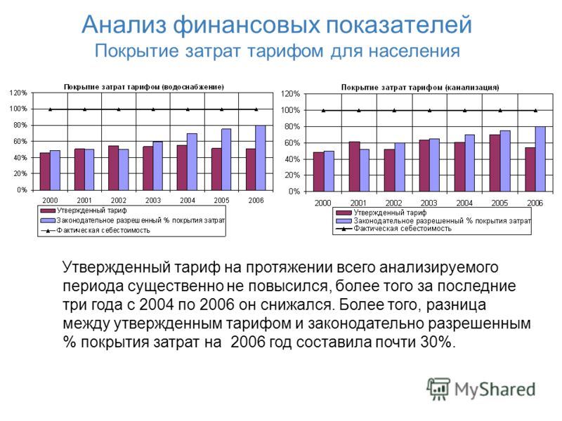 Анализ финансовых показателей Покрытие затрат тарифом для населения Утвержденный тариф на протяжении всего анализируемого периода существенно не повысился, более того за последние три года с 2004 по 2006 он снижался. Более того, разница между утвержд