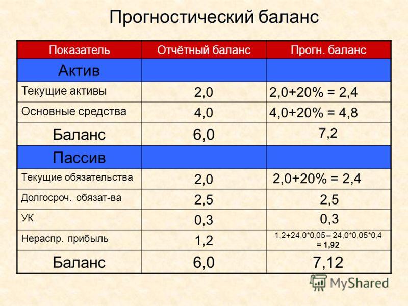 ПоказательОтчётный балансПрогн. баланс Актив Текущие активы 2,0 Основные средства 4,0 Баланс6,0 Пассив Текущие обязательства 2,0 Долгосроч. обязат-ва 2,5 УК 0,3 Нераспр. прибыль 1,2 Баланс6,0 Прогностический баланс 2,0+20% = 2,4 4,0+20% = 4,8 7,2 2,0