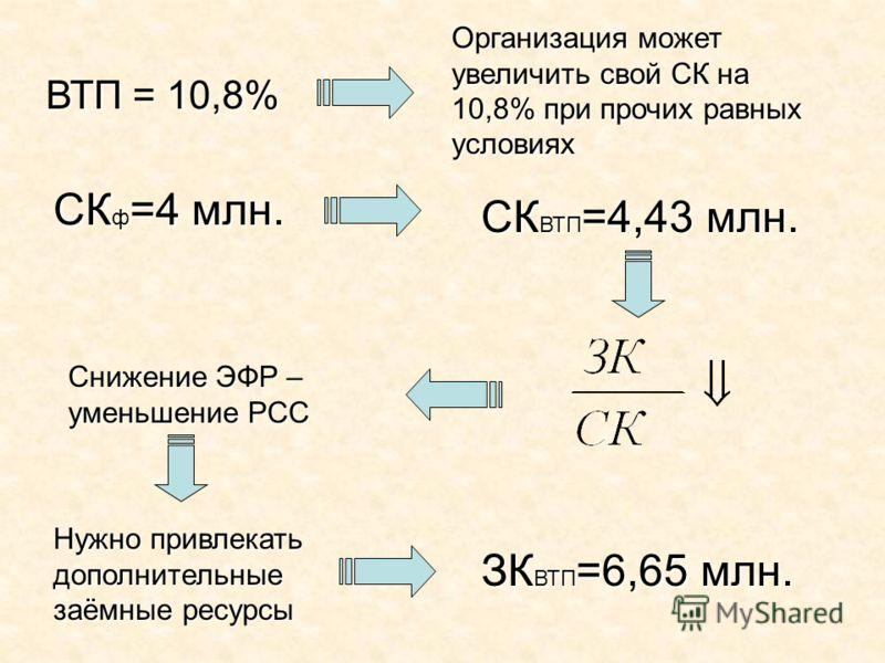 ВТП = 10,8% Организация может увеличить свой СК на 10,8% при прочих равных условиях СК ф =4 млн. СК ВТП =4,43 млн. Снижение ЭФР – уменьшение РСС Нужно привлекать дополнительные заёмные ресурсы ЗК ВТП =6,65 млн.
