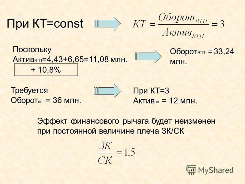При КТ=const Поскольку Актив ВТП =4,43+6,65=11,08 млн. + 10,8% Оборот ВТП = 33,24 млн. Требуется Оборот пл = 36 млн. При КТ=3 Актив пл = 12 млн. Эффект финансового рычага будет неизменен при постоянной величине плеча ЗК/СК