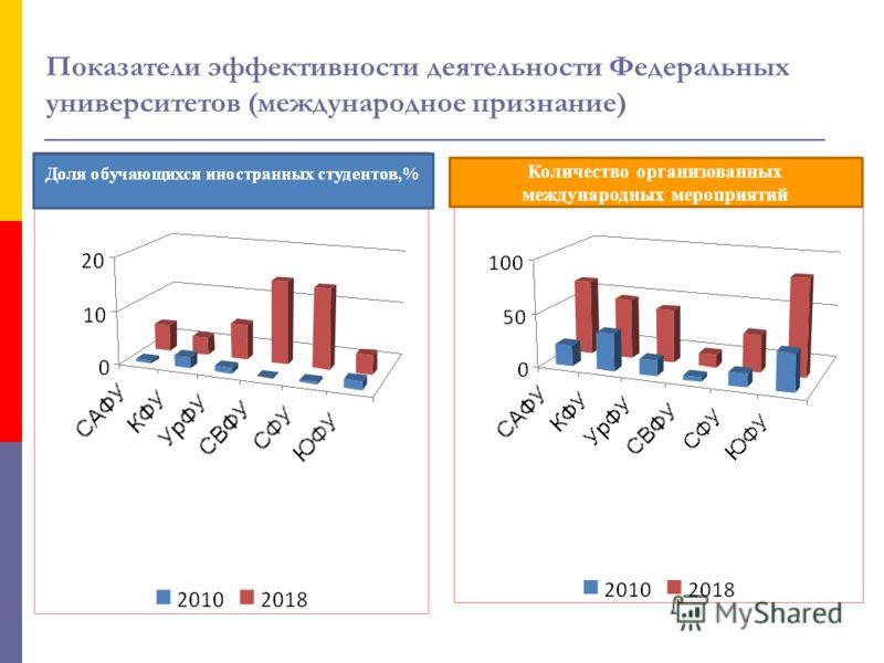 Количество организованных международных мероприятий Показатели эффективности деятельности Федеральных университетов (международное признание)