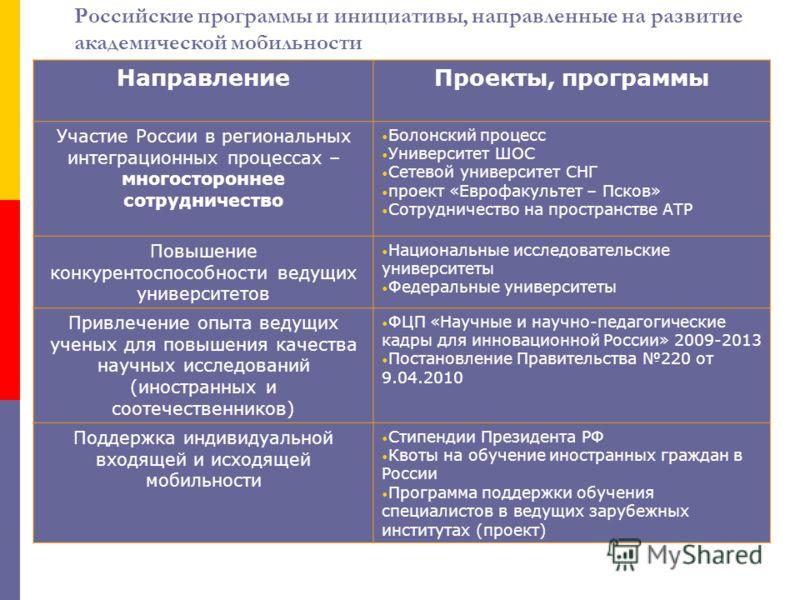 Российские программы и инициативы, направленные на развитие академической мобильности НаправлениеПроекты, программы Участие России в региональных интеграционных процессах – многостороннее сотрудничество Болонский процесс Университет ШОС Сетевой униве
