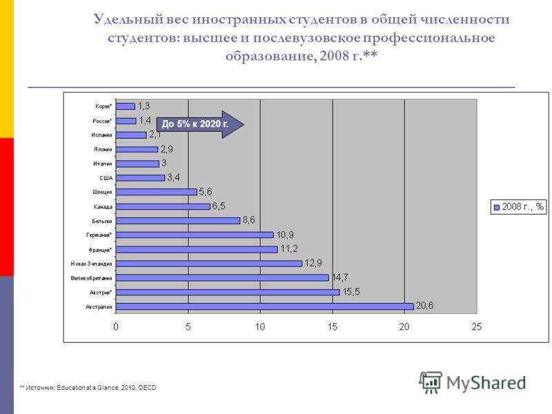 Удельный вес иностранных студентов в общей численности студентов: высшее и послевузовское профессиональное образование, 2008 г.** ** Источник: Education at a Glance, 2010, OECD До 5% к 2020 г.