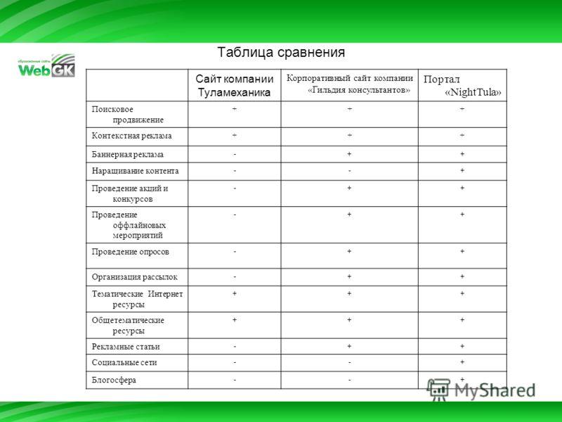 Таблица сравнения Сайт компании Туламеханика Корпоративный сайт компании «Гильдия консультантов» Портал «NightTula» Поисковое продвижение +++ Контекстная реклама +++ Баннерная реклама -++ Наращивание контента --+ Проведение акций и конкурсов -++ Пров