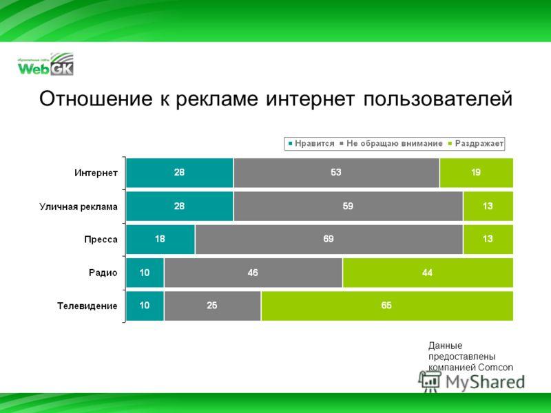 Отношение к рекламе интернет пользователей Данные предоставлены компанией Comcon