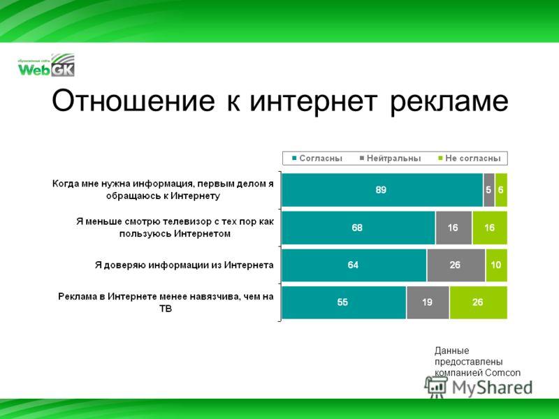 Отношение к интернет рекламе Данные предоставлены компанией Comcon