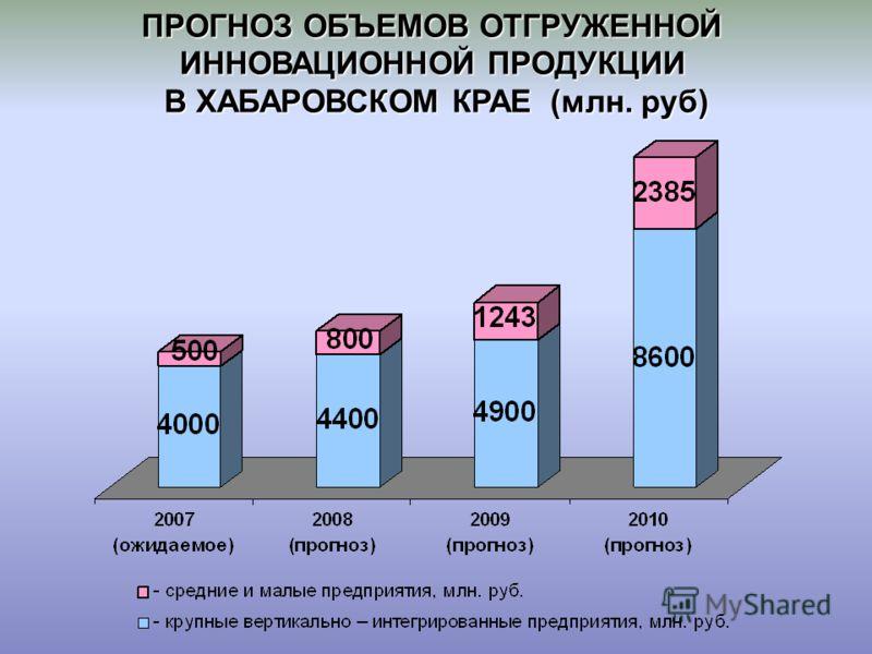 ПРОГНОЗ ОБЪЕМОВ ОТГРУЖЕННОЙ ИННОВАЦИОННОЙ ПРОДУКЦИИ В ХАБАРОВСКОМ КРАЕ (млн. руб)