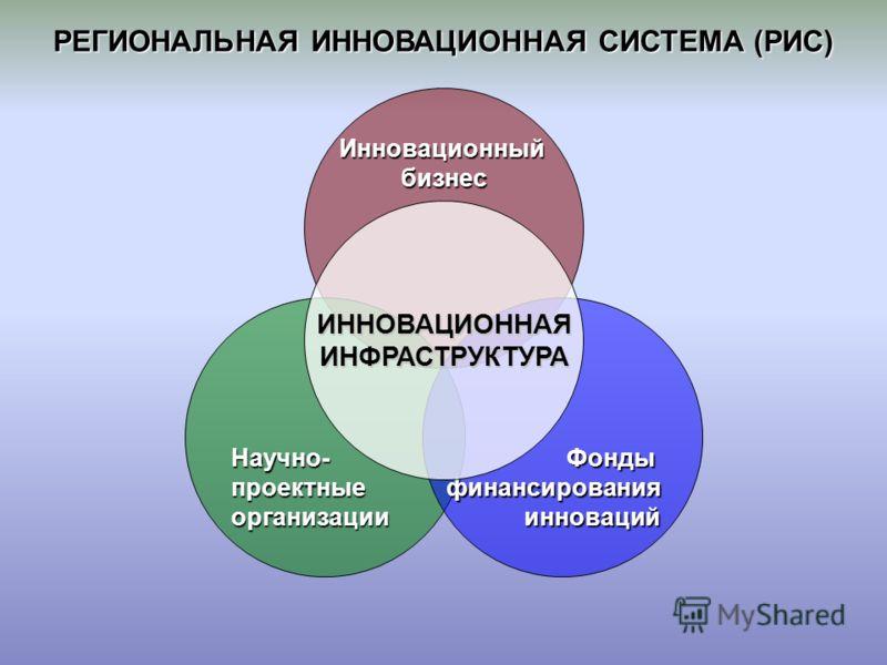 РЕГИОНАЛЬНАЯ ИННОВАЦИОННАЯ СИСТЕМА (РИС) Инновационныйбизнес Научно-проектныеорганизацииФондыфинансированияинноваций ИННОВАЦИОННАЯИНФРАСТРУКТУРА