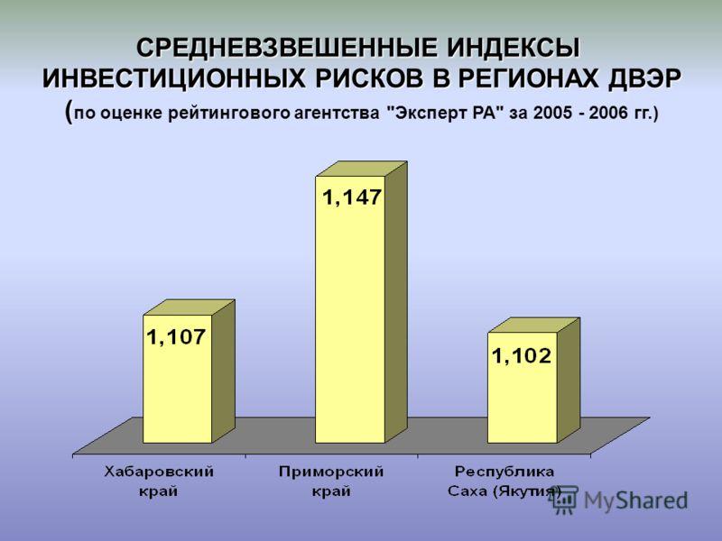 СРЕДНЕВЗВЕШЕННЫЕ ИНДЕКСЫ ИНВЕСТИЦИОННЫХ РИСКОВ В РЕГИОНАХ ДВЭР ( СРЕДНЕВЗВЕШЕННЫЕ ИНДЕКСЫ ИНВЕСТИЦИОННЫХ РИСКОВ В РЕГИОНАХ ДВЭР ( по оценке рейтингового агентства Эксперт РА за 2005 - 2006 гг.)
