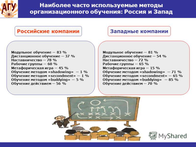 Наиболее часто используемые методы организационного обучения: Россия и Запад Западные компанииРоссийские компании Модульное обучение 83 % Дистанционное обучение 37 % Наставничество 78 % Рабочие группы 60 % Метафорическая игра 45 % Обучение методом «s