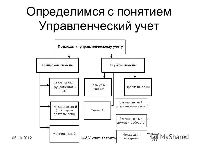 19.07.2012Ф@У уяет: затраты5 Определимся с понятием Управленческий учет