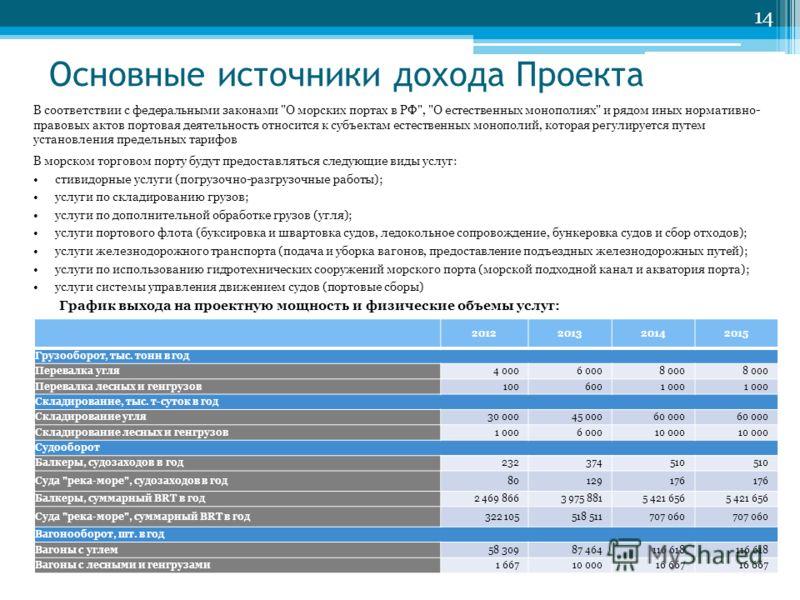 Основные источники дохода Проекта В соответствии с федеральными законами
