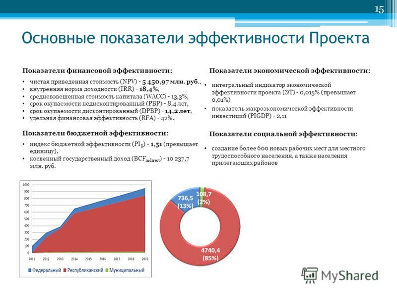 Основные показатели эффективности Проекта 15 Показатели финансовой эффективности: чистая приведенная стоимость (NPV) - 5 450,97 млн. руб., внутренняя норма доходности (IRR) - 18,4%, средневзвешенная стоимость капитала (WACC) - 13,3%, срок окупаемости