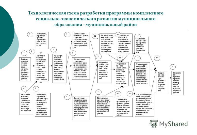 Технологическая схема разработки программы комплексного социально-экономического развития муниципального образования - муниципальный район