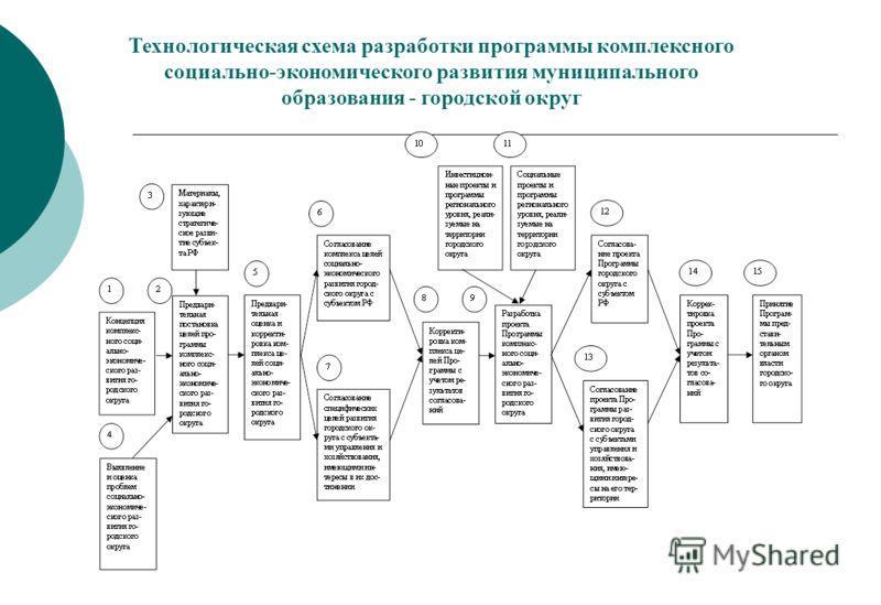 Технологическая схема разработки программы комплексного социально-экономического развития муниципального образования - городской округ