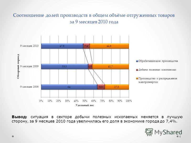 Соотношение долей производств в общем объёме отгруженных товаров за 9 месяцев 2010 года Вывод: ситуация в секторе добычи полезных ископаемых меняется в лучшую сторону, за 9 месяцев 2010 года увеличилась его доля в экономике города до 7,4%. 4