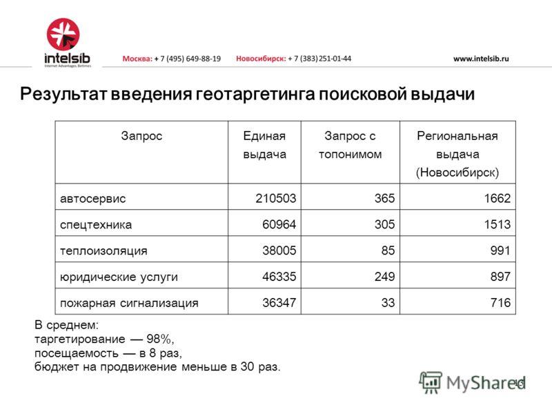 13 Результат введения геотаргетинга поисковой выдачи Запрос Единая выдача Запрос с топонимом Региональная выдача (Новосибирск) автосервис2105033651662 спецтехника609643051513 теплоизоляция3800585991 юридические услуги46335249897 пожарная сигнализация