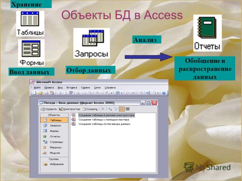 Объекты БД в Access Анализ Обобщение и распространение данных Ввод данных Хранение Отбор данных