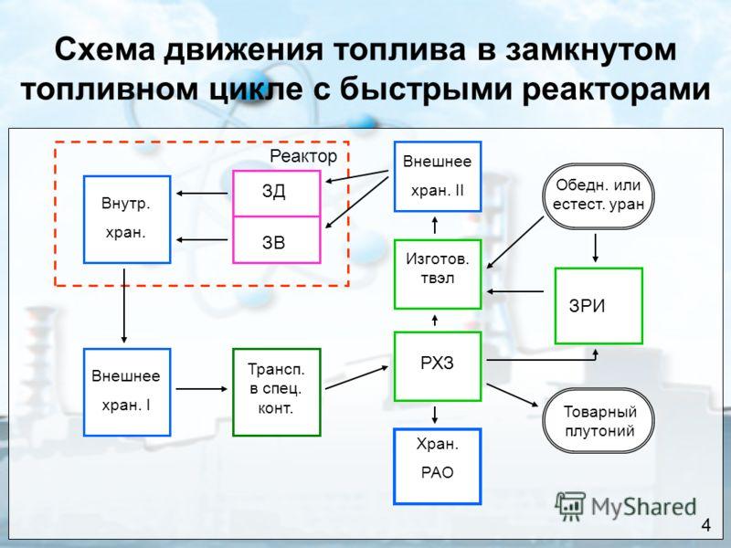 Схема движения топлива в замкнутом топливном цикле с быстрыми реакторами Реактор ЗД ЗВ Внутр. хран. Внешнее хран. I Внешнее хран. II Хран. РАО Трансп. в спец. конт. Изготов. твэл РХЗ ЗРИ Обедн. или естест. уран Товарный плутоний 4