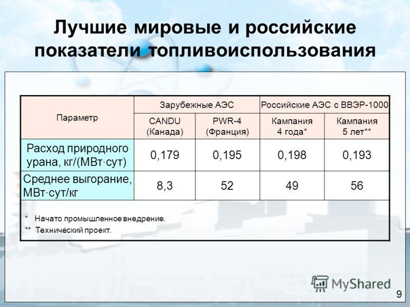Лучшие мировые и российские показатели топливоиспользования 9 Параметр Зарубежные АЭСРоссийские АЭС с ВВЭР-1000 CANDU (Канада) PWR-4 (Франция) Кампания 4 года* Кампания 5 лет** Расход природного урана, кг/(МВт·сут) 0,1790,1950,1980,193 Среднее выгора