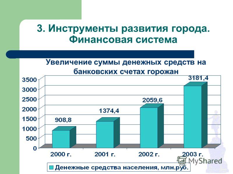 3. Инструменты развития города. Финансовая система Увеличение суммы денежных средств на банковских счетах горожан