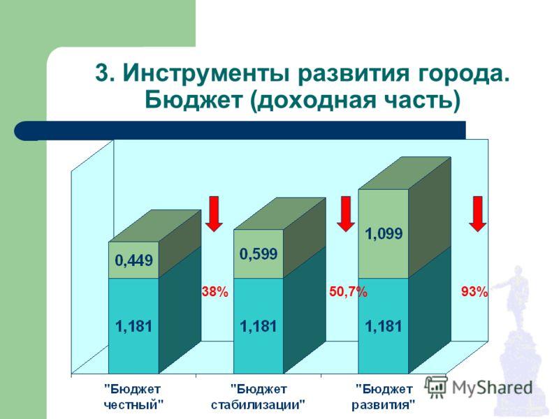 3. Инструменты развития города. Бюджет (доходная часть) 38%50,7%93%