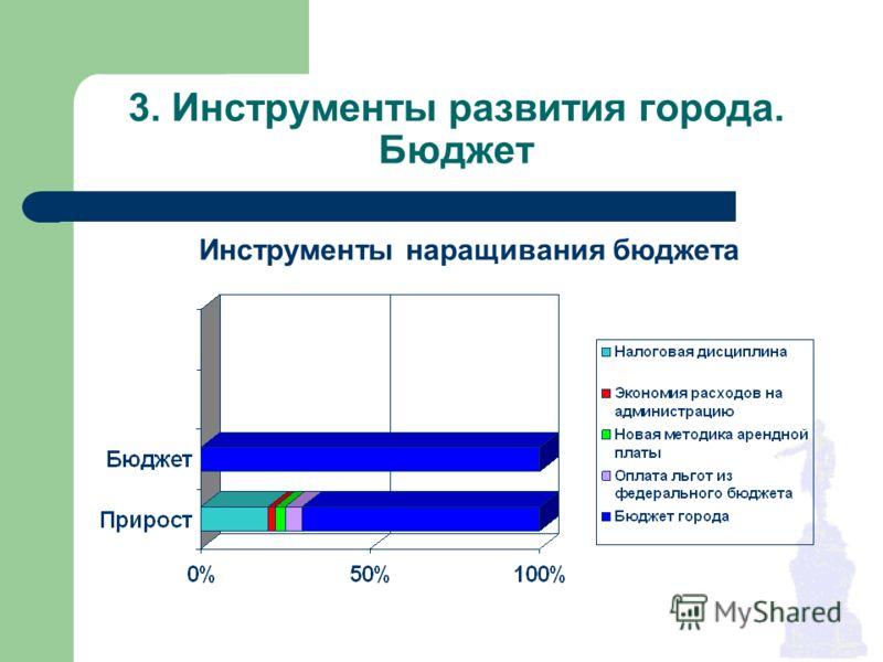 3. Инструменты развития города. Бюджет Инструменты наращивания бюджета