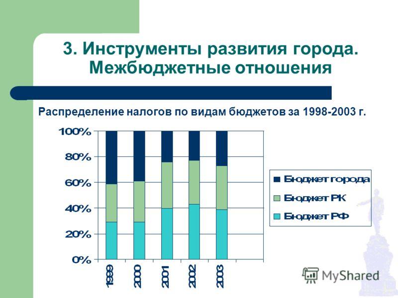 3. Инструменты развития города. Межбюджетные отношения Распределение налогов по видам бюджетов за 1998-2003 г.