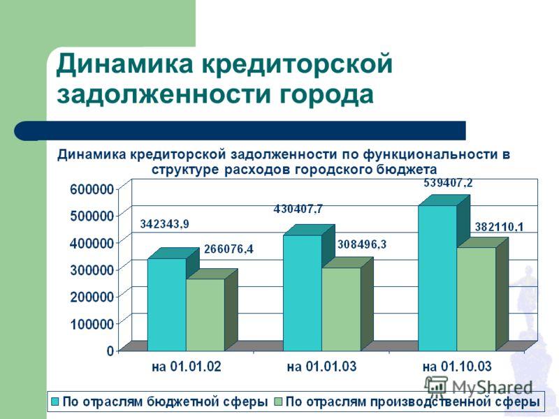 Динамика кредиторской задолженности города Динамика кредиторской задолженности по функциональности в структуре расходов городского бюджета