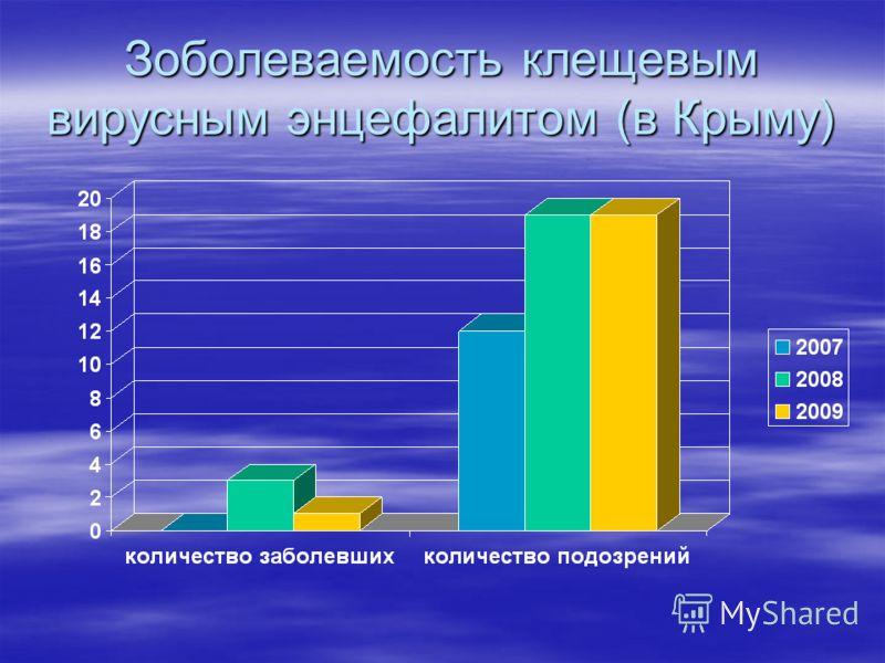 Зоболеваемость клещевым вирусным энцефалитом (в Крыму)