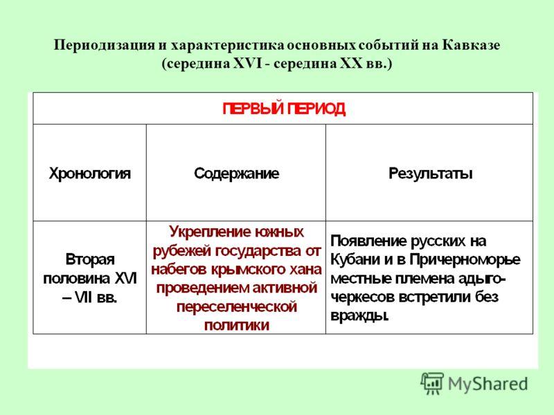 Периодизация и характеристика основных событий на Кавказе (середина XVI - середина ХХ вв.)