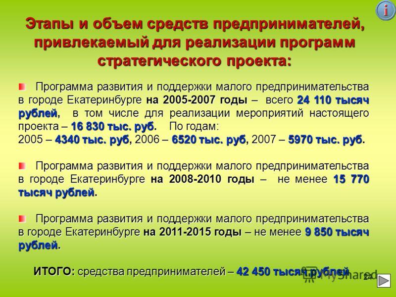 24 Программа развития и поддержки малого предпринимательства в городе Екатеринбурге на 2005-2007 годы – всего 24 110 тысяч рублей, в том числе для реализации мероприятий настоящего проекта – 16 830 тыс. руб. По годам: Программа развития и поддержки м