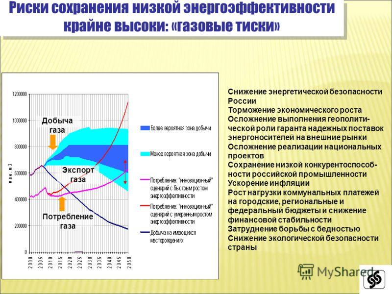Риски сохранения низкой энергоэффективности крайне высоки: «газовые тиски» Экспорт газа Добыча газа Потребление газа Снижение энергетической безопасности России Торможение экономического роста Осложнение выполнения геополити- ческой роли гаранта наде