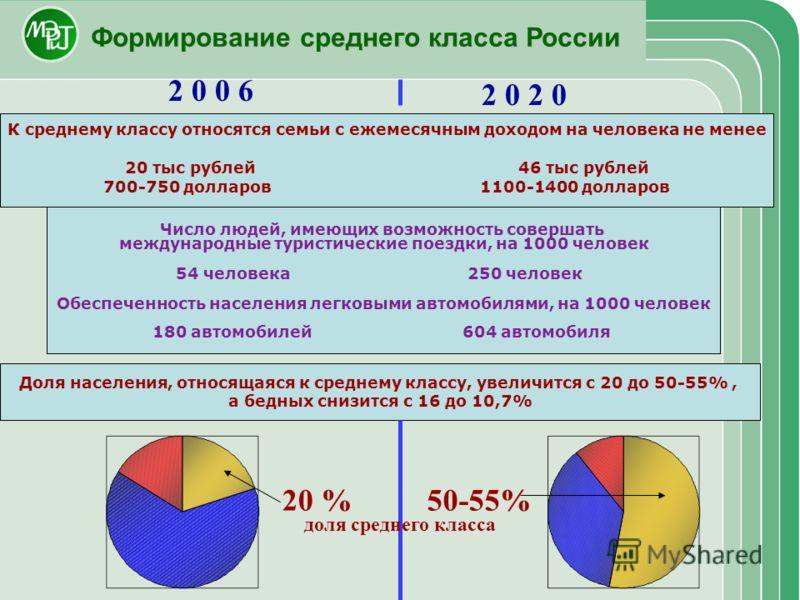 Формирование среднего класса России Доля населения, относящаяся к среднему классу, увеличится с 20 до 50-55%, а бедных снизится с 16 до 10,7% 20 %50-55% 2 0 0 6 К среднему классу относятся семьи с ежемесячным доходом на человека не менее 20 тыс рубле