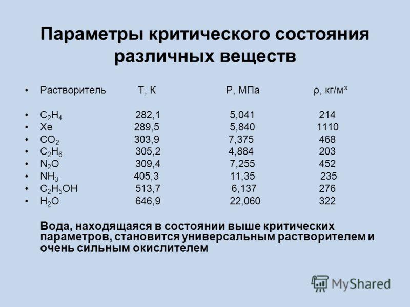 Параметры критического состояния различных веществ Растворитель T, К P, МПа ρ, кг/м³ C 2 H 4 282,1 5,041 214 Xe 289,5 5,840 1110 CO 2 303,9 7,375 468 C 2 H 6 305,2 4,884 203 N 2 O 309,4 7,255 452 NH 3 405,3 11,35 235 C 2 H 5 OH 513,7 6,137 276 H 2 O