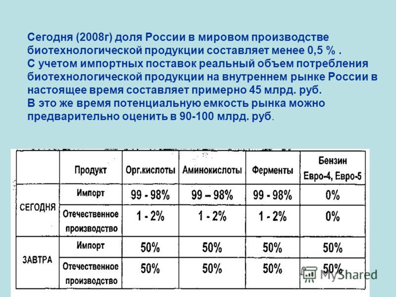 Сегодня (2008г) доля России в мировом производстве биотехнологической продукции составляет менее 0,5 %. С учетом импортных поставок реальный объем потребления биотехнологической продукции на внутреннем рынке России в настоящее время составляет пример