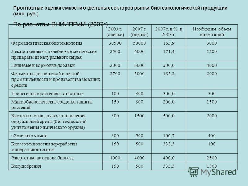 Прогнозные оценки емкости отдельных секторов рынка биотехнологической продукции (млн. руб.) По расчетам ВНИИПРиМ (2007г) 2003 г. (оценка) 2007 г. (оценка) 2007 г. в %. к 2003 г. Необходим. объем инвестиций Фармацевтическая биотехнология3050050000163,