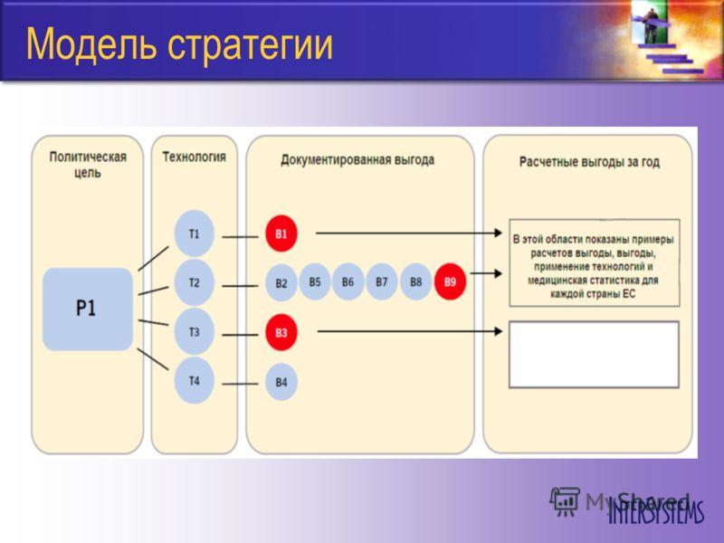Модель стратегии
