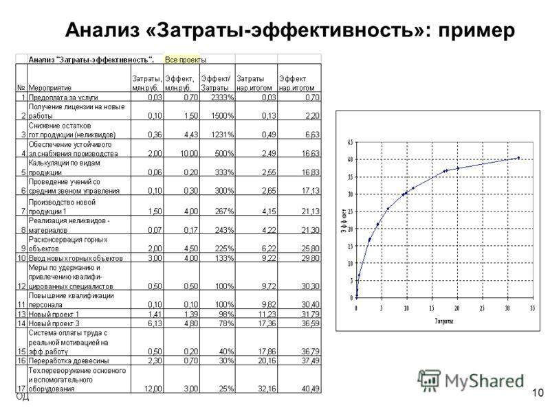 10 ОД Анализ «Затраты-эффективность»: пример