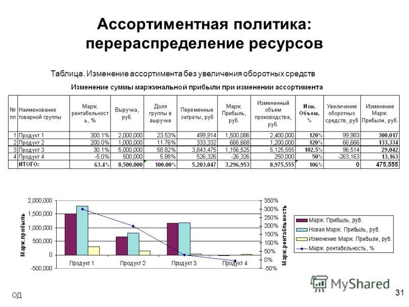 31 ОД Ассортиментная политика: перераспределение ресурсов Таблица. Изменение ассортимента без увеличения оборотных средств